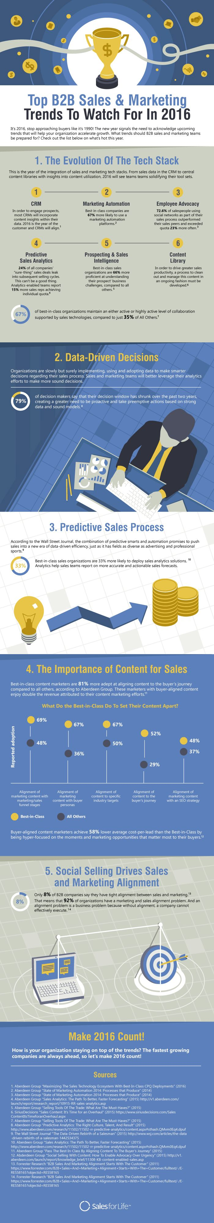 Top 5 B2B Sales And Marketing Trends In 2016 #infographic #B2B #Marketing
