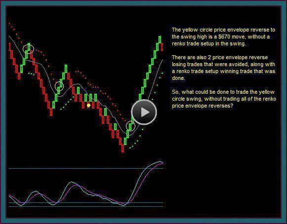 Renko Trading Strategies Renko Chart Brick Combi Forex