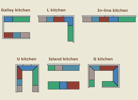 Kitchen Layouts And Kitchen Planning