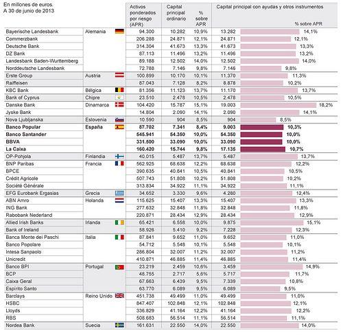 el capital de los bancos europeos #economia #banca #bank