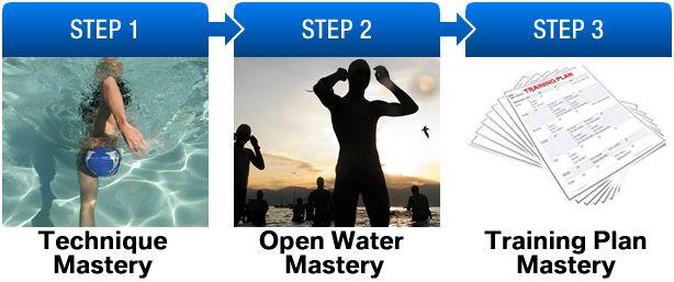 how to swim step by step pdf