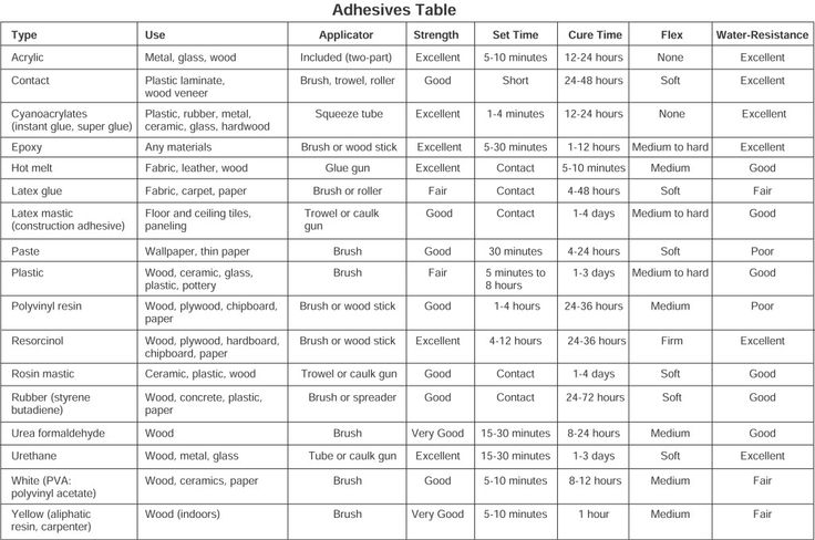 Household Glues and Adhesives