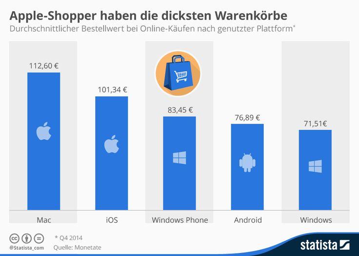 #Infografik: Apple-Shopper haben die dicksten Warenkörbe | Statista
