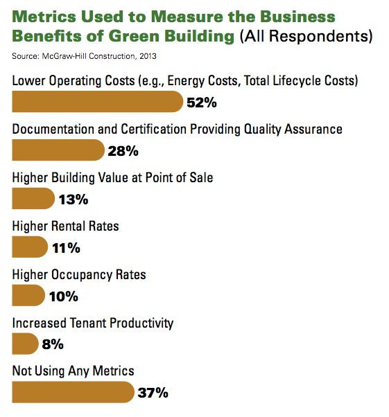 green building benefits Green buildings are a huge opportunity for sustainable development  and  create significant equity benefits by reducing energy poverty.