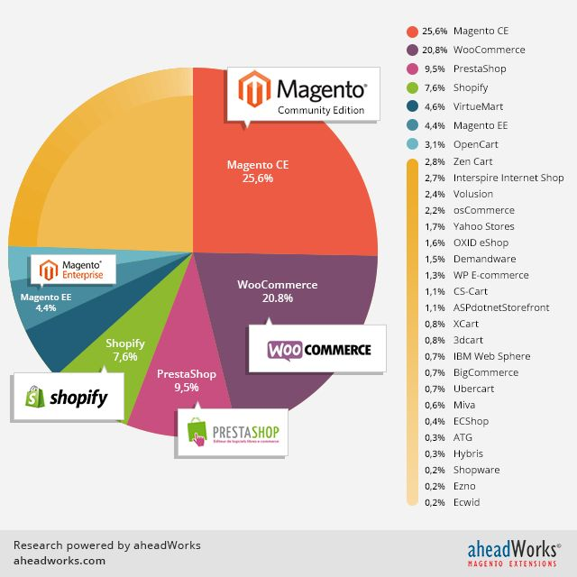 Ecommerce platforms market share