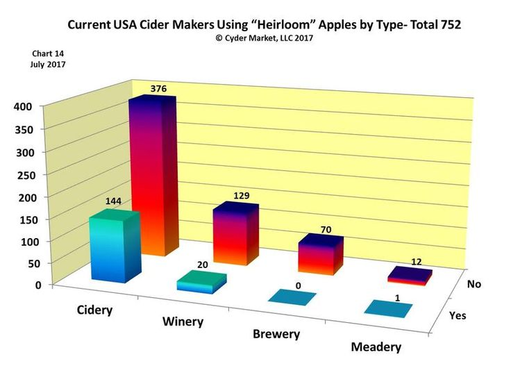 The Cyder Market provides 14 charts from its USA cider makers database that profiles key variables associated with the current and historical growth and reach of the USA cider industry.