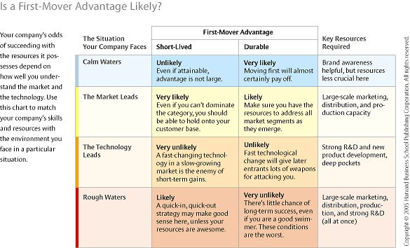 First mover advantage and challenges in business