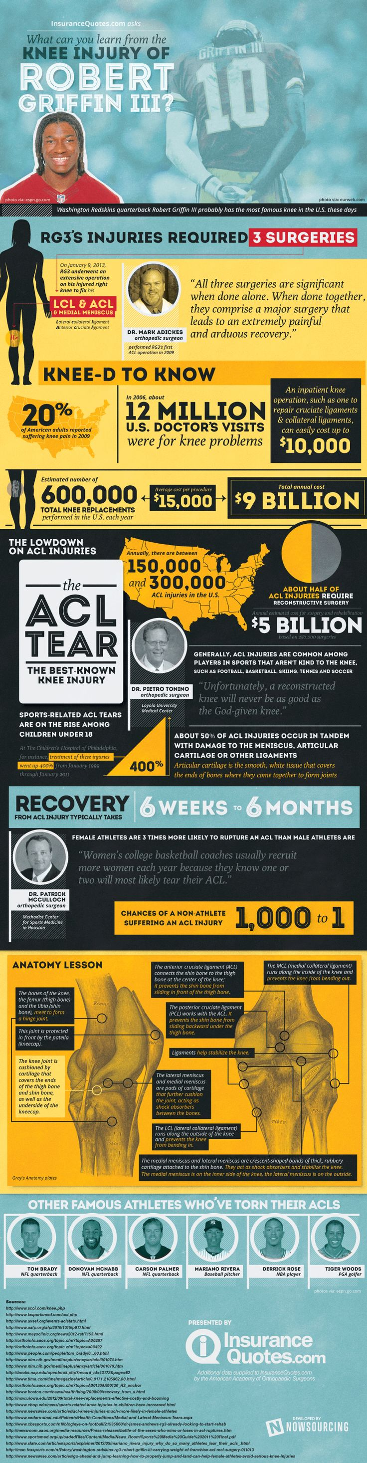 Infographic: Knee pain and treatment in the U.S. | InsuranceQuotes.com