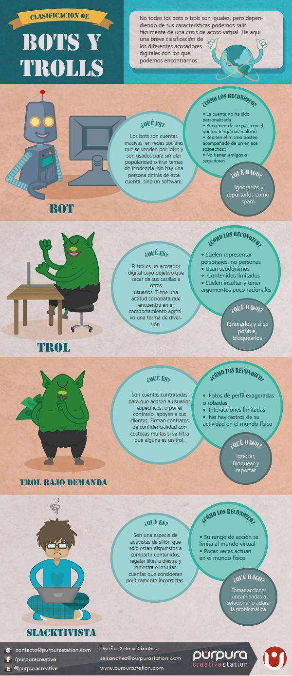 Clasificación de Bots y Trolls #infografia