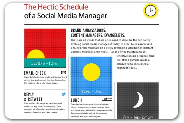This infographic sheds light on what the workload is like for communicators who manage brands' online profiles.