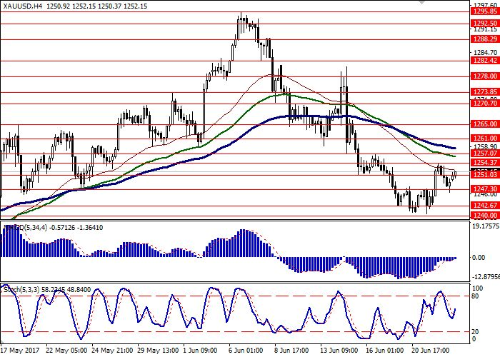 XAU/USD: fundamental analysis  23 June  2017, 08:53      Gold prices are demonstrating quite aggressive growth in the end of the  current...