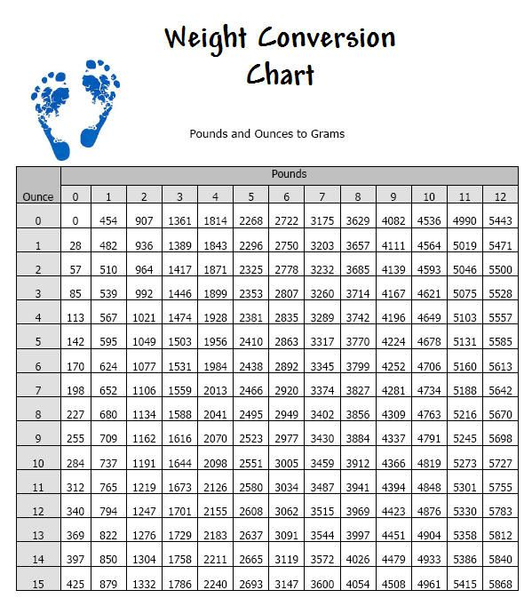 Chart for converting between pounds and grams (standard