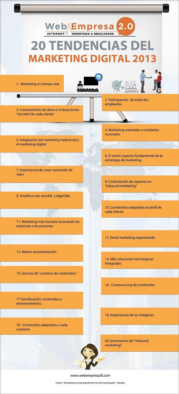 20 Tendencias para 2012 según HubSpot. #Infografía en español