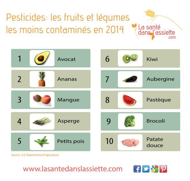La Santé dans l'Assiette: Fiche pratique - Les fruits et les légumes les moins contaminés par les pesticides