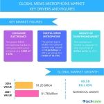 Global MEMS Microphone Market to Grow at a CAGR of over 8% Through 2021, Reports Technavio