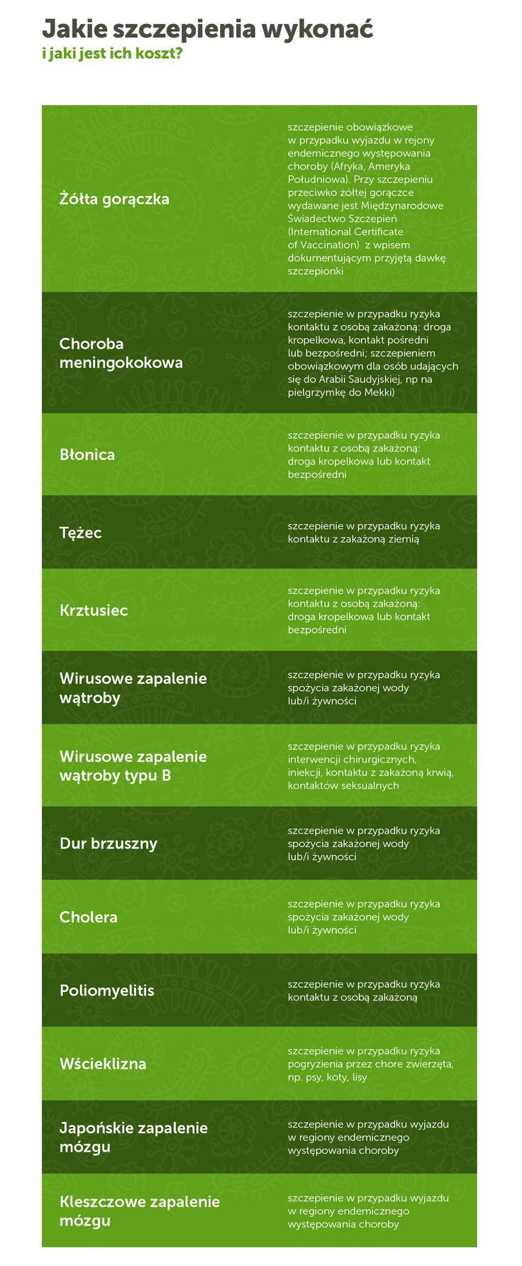 Jakie szczepienia wykonać? Więcej tutaj: http://www.mfind.pl/infografiki/choroby-tropikalne-niezbednik-turysty-zobacz-infografike/