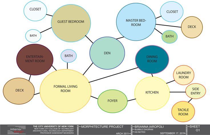 bubble diagram interior design resources pinterest. Black Bedroom Furniture Sets. Home Design Ideas