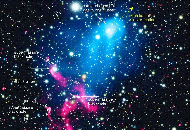 January 06 2017 at 04:28PM For the first time two of the most powerful phenomena in the Universe have been clearly linked together in the same system.  An eruption from a supermassive #blackhole has been swept up into the collision between the galaxy clusters Abell 3411 and Abell 3412.  The result is an extraordinary acceleration of particles that explains mysterious swirling structures seen in radio data.  X-rays from #Chandra were combined with several other telescopes to make this…