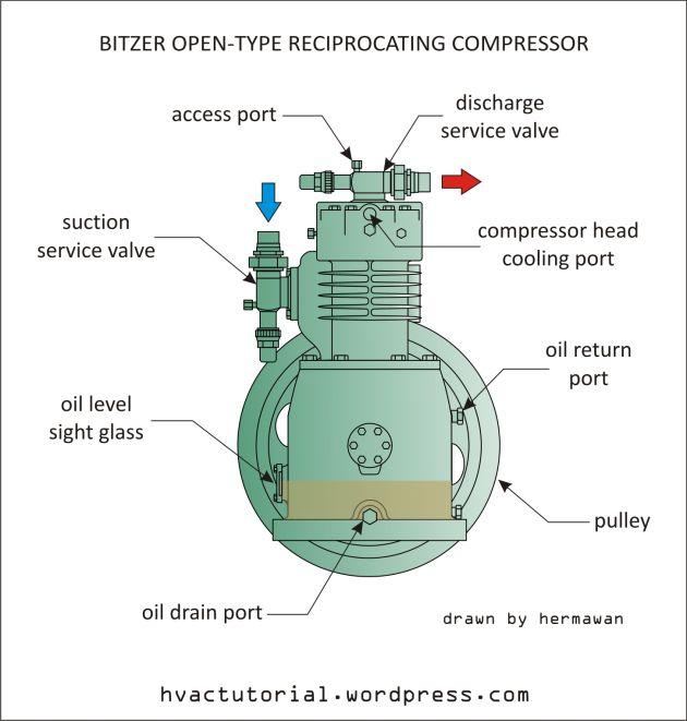Bitzer Open-Type Reciprocating Compressor   Reciprocating compressor, Open  type, CompressorPinterest