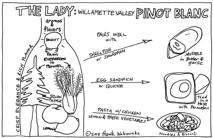 Love this illustration of pairing pinot blanc with food 20130829pinotblancpairing.jpg