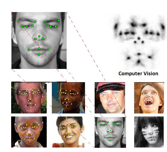 How Machine #Intellegence See Human….. As a beginning stage,the machine understanding was able to  understand only  the boundries of our face.By the extent of machine learning algorithms like Random Forest ,now we are capable of distinguishing different people with their faces;that can be achieved using the relative pattern mapping and  customized regression methods. Random Forest regression trained to predict the off-set of points from the evaluated patch is an effective method of locating…
