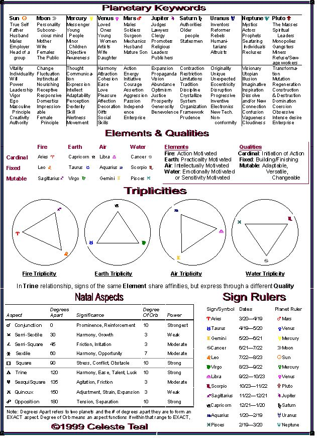 Numerology Chart Template Sample Ideas