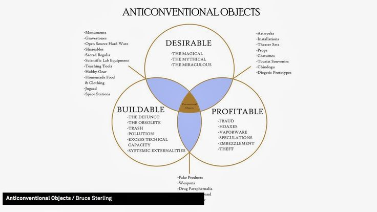 Bruce Sterling again has a pretty useful definition of objects, both diegetic and non-diegetic of the roles they play in our lives or could play. Both conventional and anti-conventional objects are important and can make us think in different ways.