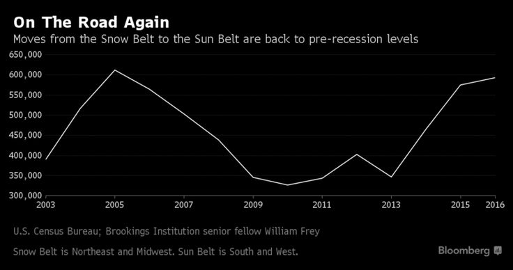 New Yorkers Flock to Booming Sun Belt as Trek South Resumes - Bloomberg