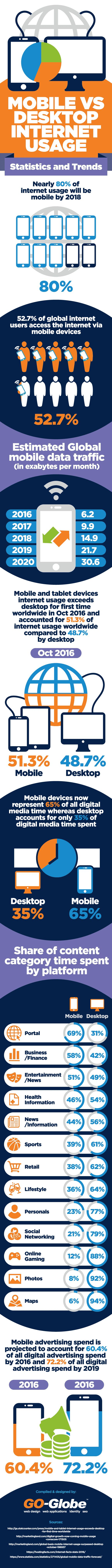 Mobile VS Desktop Internet Usage #Infographic #Computer #Internet