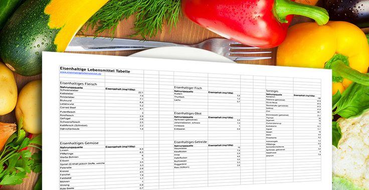 Eisenhaltige Lebensmittel Tabelle - Umfangreiche Tabelle vieler Lebensmittel und ihrem Eisengehalt.