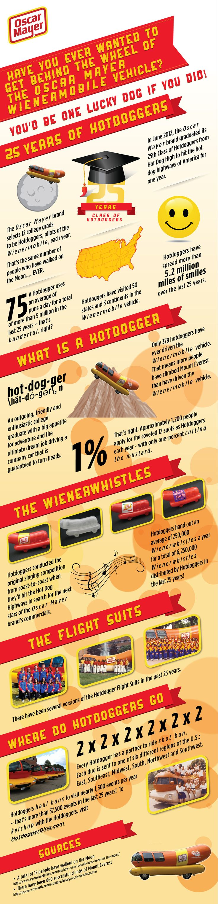 Oscar Mayer: 25 Years of Hotdoggers (infographic) - Have you ever wanted to get behind the wheel of the Oscar Mayer Wienermobile? Designed by mazziottidesign