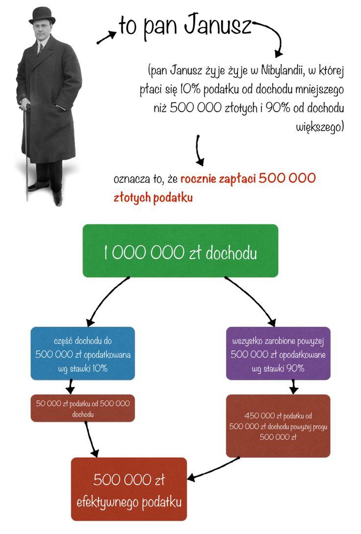 Jak działa progresja podatkowa?Ile zapłaci Pan Janusz?  http://slwstr.net/pk3/2015/5/progi http://partiarazem.pl/program/