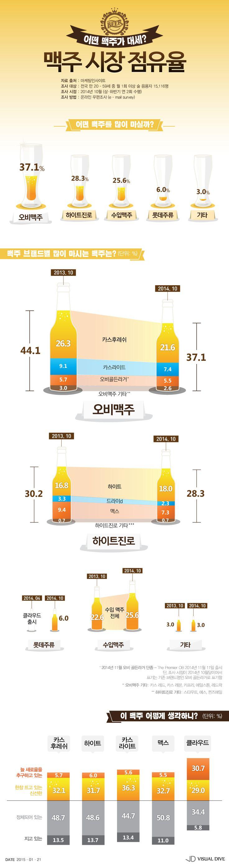 국내 맥주시장, 신제품‧수입이 인기…시장 점유율 증가세 [인포그래픽] #Beer / #Infographic ⓒ 비주얼다이브 무단 복사·전재·재배포 금지