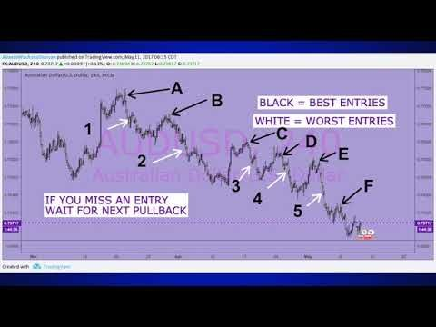 Best forex pullback strategy