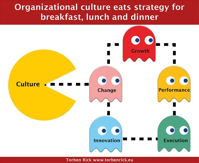 organizational culture and change management essay Organizational change abstract guiding change is the responsibility of a good leader having the appropriate skills needed to navigate organizational change.