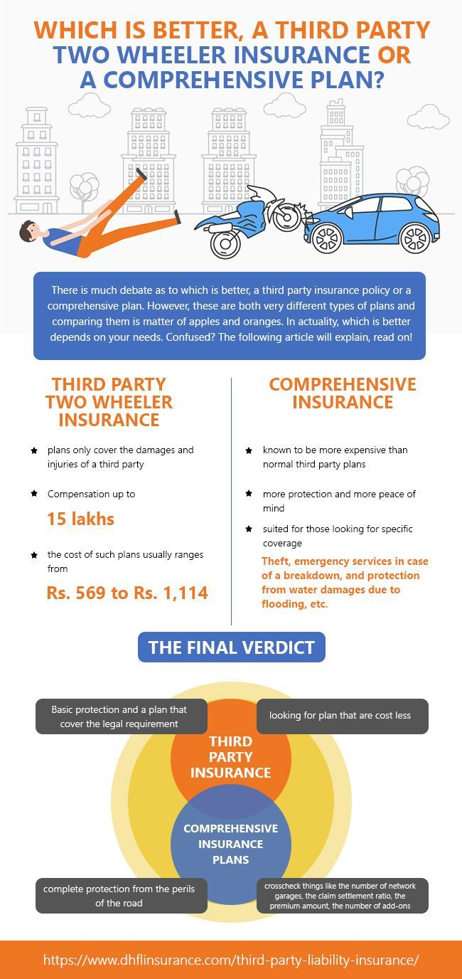 Which Is Better A Third Party Two Wheeler Insurance Or A