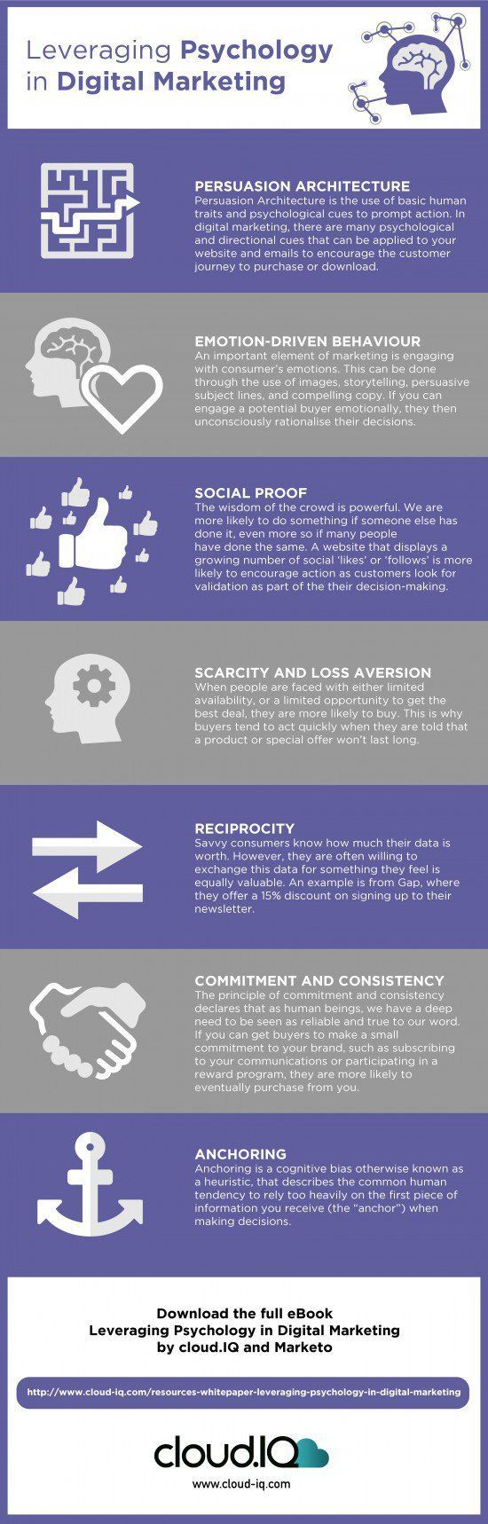 Applying the Psychology of Persuasion to optimise your digital marketing [Infographic] - Smart Insights Digital Marketing Advice. Download the e-book at http://www.cloud-iq.com/resources-whitepaper-leveraging-psychology-in-digital-marketing