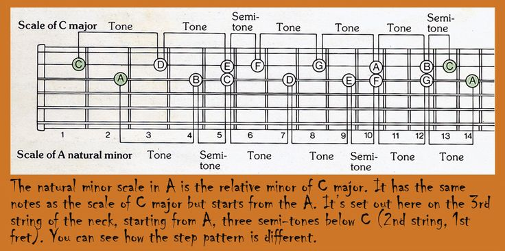 56 Best Images About Guitar Scales Chords Modes And