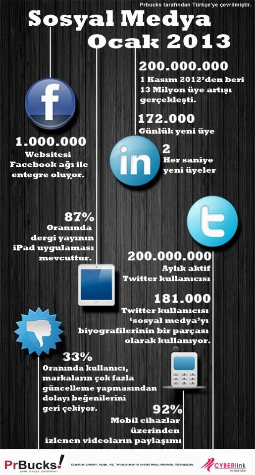 Sosyal Medya Ocak 2013 - Sosyal ağların durumuna göz attınız mı? @PrBucks