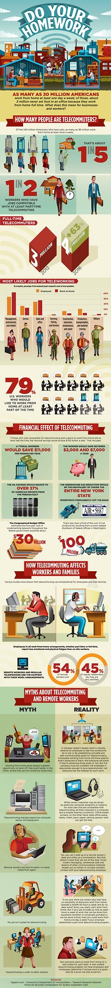 Great Info-graphic on the telecommuting life.