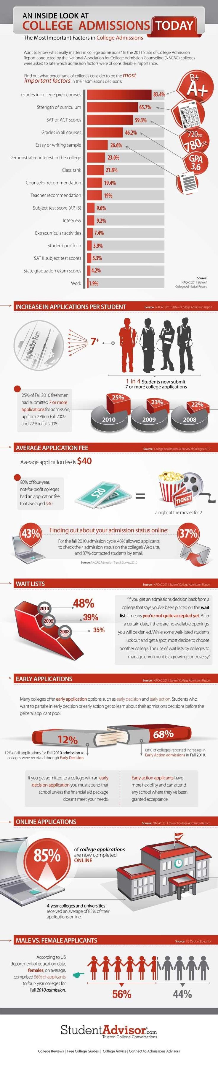 College Admissions Statistics 2011: An Inside Look
