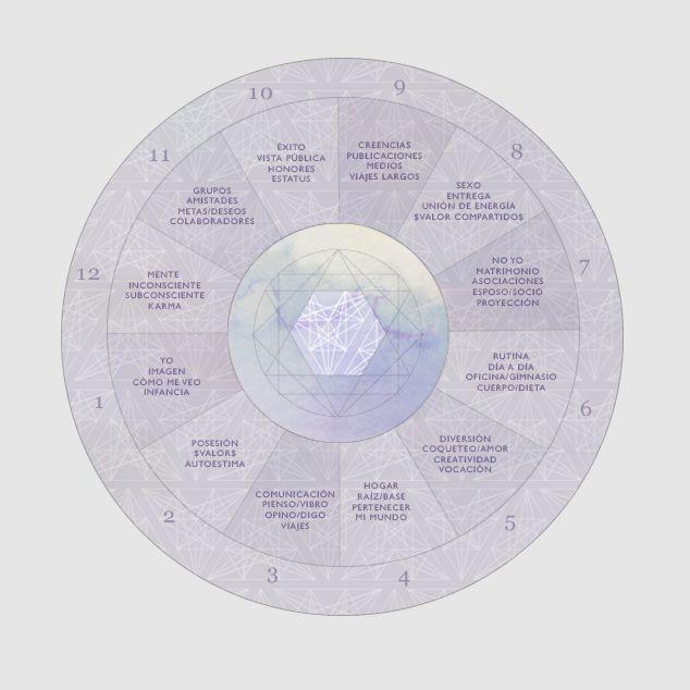 48 mejores im genes sobre signos zodiacales en pinterest - Primer signo del zodiaco ...