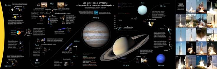 [RUS] Все космические аппараты в Солнечной системе вне земной орбиты