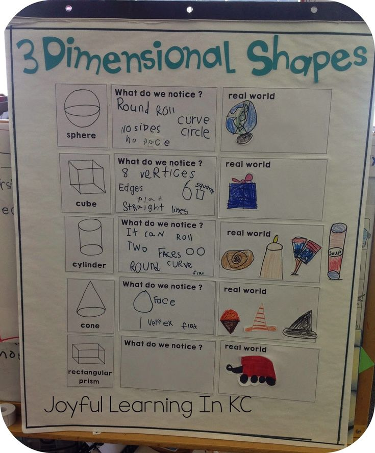 Over the last few weeks, my kindergarteners have been learning about Three-Dimensional shape . Here are some of our favorite stations.   ...