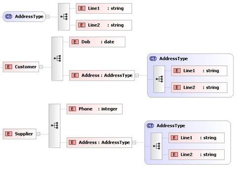 XSD Tutorial: XML Schemas For Beginners