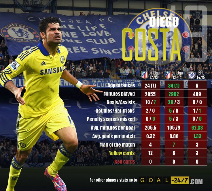 Diego Costa's amazing progress over the last 3 seasons.  Full profile and other stats: http://www.goal-247.com/PremierLeague/Chelsea-F.C./127/Diego-Da-Silva-Costa