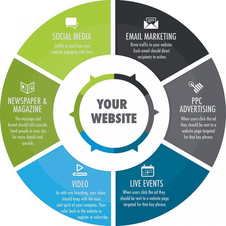 Zor soruları cevaplamanıza ve web in işletmeniz için işe yaramasına yardımcı olabiliriz. Kazanan web sitesi stratejileri geliştiriyorum.