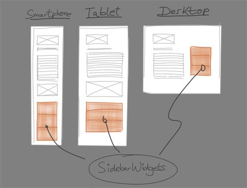 Nice article on creating a #responsive, mobile-first #wordpress theme: Ipad Layout Sketches, Article, Mobile First Wordpress, Responsive Design, Design Layouts