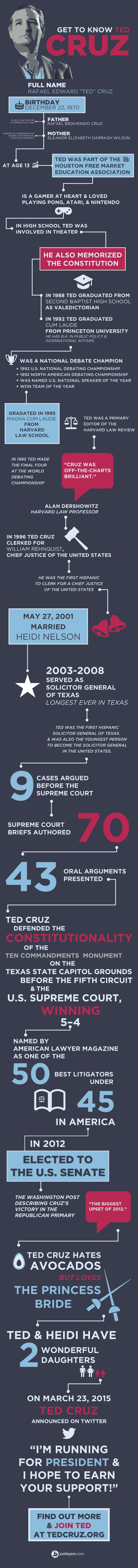 Who Is Ted Cruz? Find out fun and facts in this infographic.