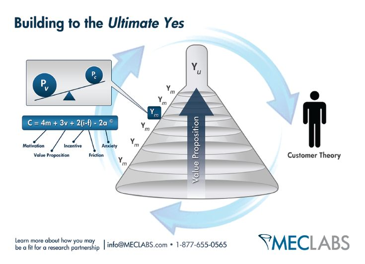 Building the Ultimate Yes Model - The MecLabs formula